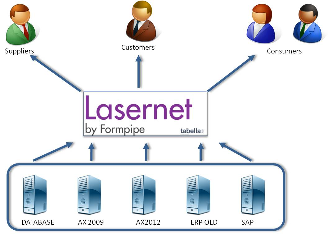 LaserNet Output Management